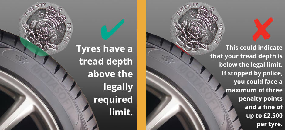Tyre Tread 20p Test for Measuring Tyre Tread Depth
